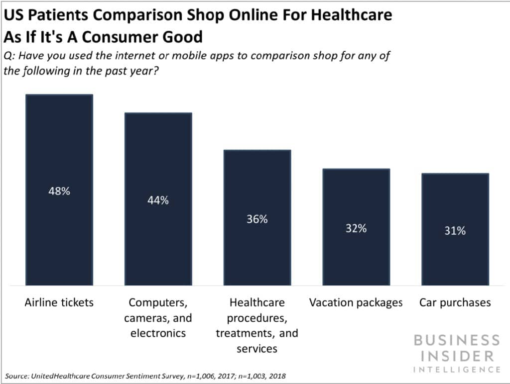 percentage of consumers comparison shopping for healthcare services