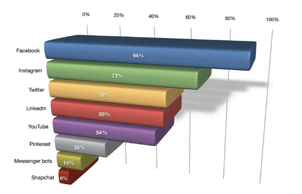 chart of the leading social media channels