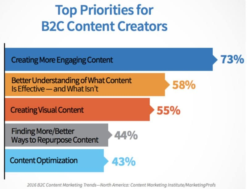 chart of B2C content priorities