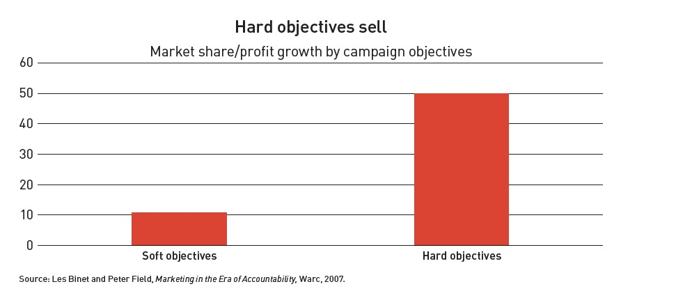 market share by campaign objectives