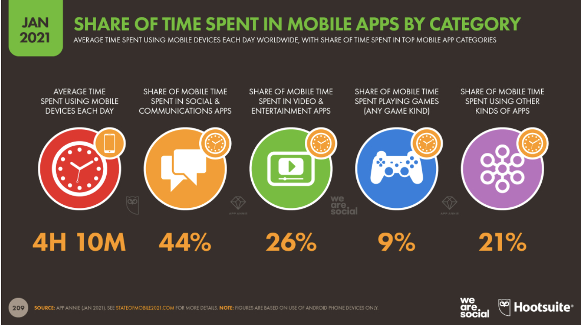 time spent on mobile apps