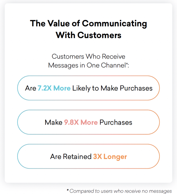 value of communicating